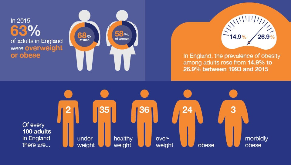 England obesity rate