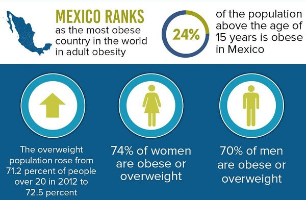 Mexico-Obesity-Statistics