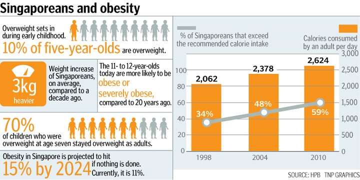 Obesity rate in Singapore