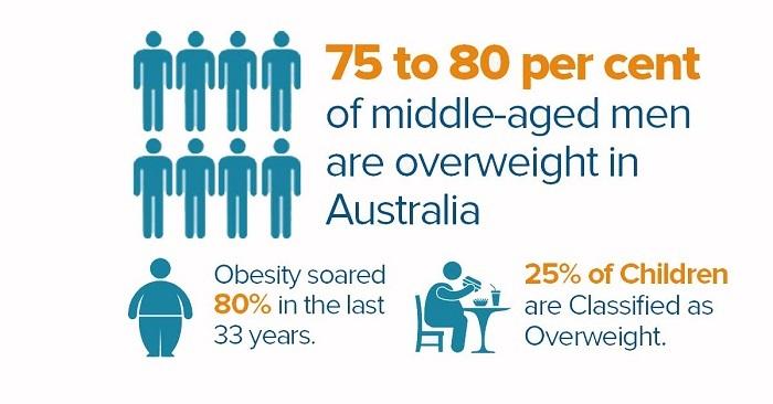 Obesity stats Australia