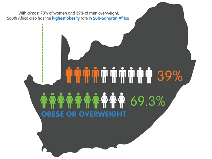 South Africa Obesity Rate