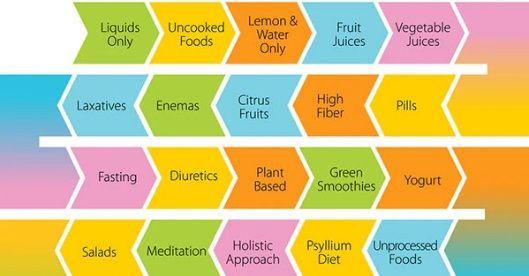 chosing-detox-diet