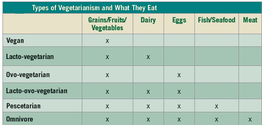 different types of vegan diet