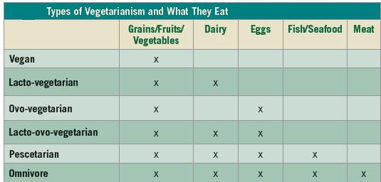 different types of vegan diet