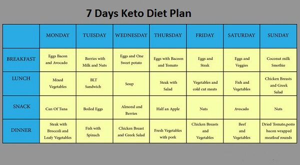 Keto Meal 7 Day Plan
