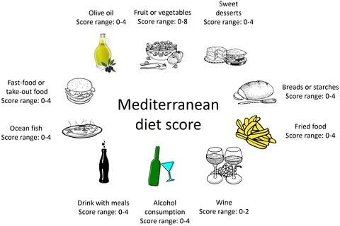 mediterranean diet constituents