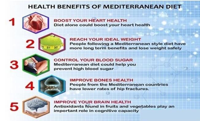 mediterranean diet health benefits