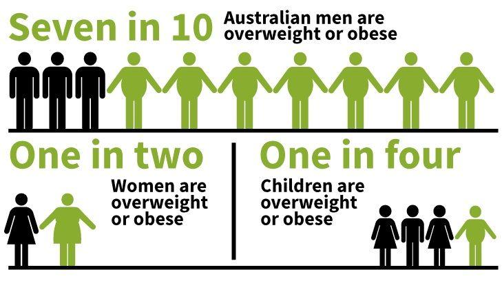 obesity stats in australia