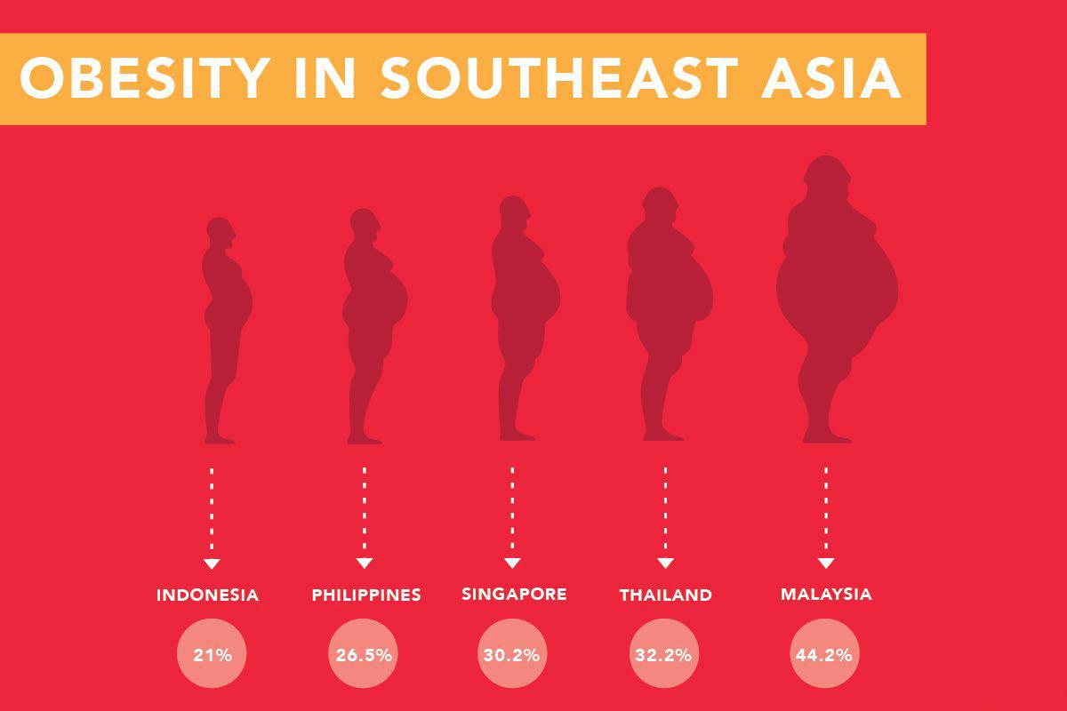 obesity-in-malaysia