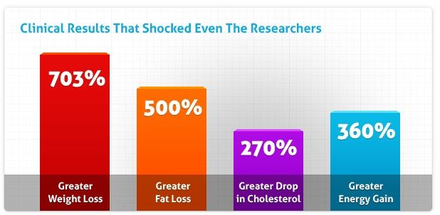 results found by researchers